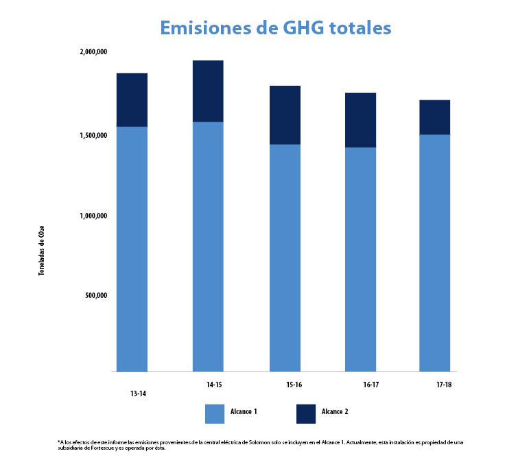 Spanish Website - Total GHG emissions